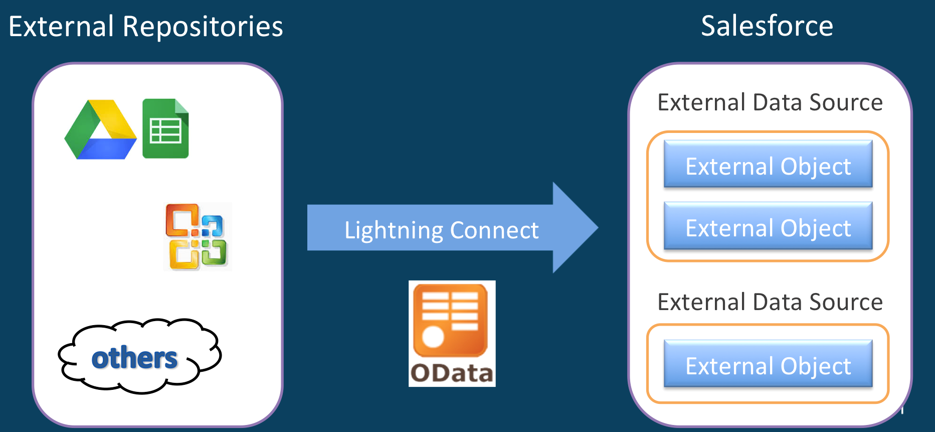 Lightning Connect – Visualize your external data in